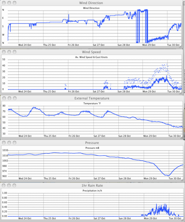 KMDBALTI22 weather station graphs 30 Oct 12