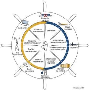RIS Wheel (courtesy via donau)